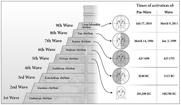 Following The Ninth Wave Calleman